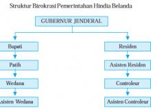 sistem pemerintahan kolonial belanda
