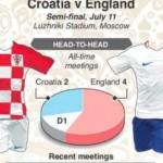 inggris-vs-kroasia